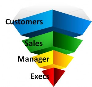 Inverted Management Pyramid